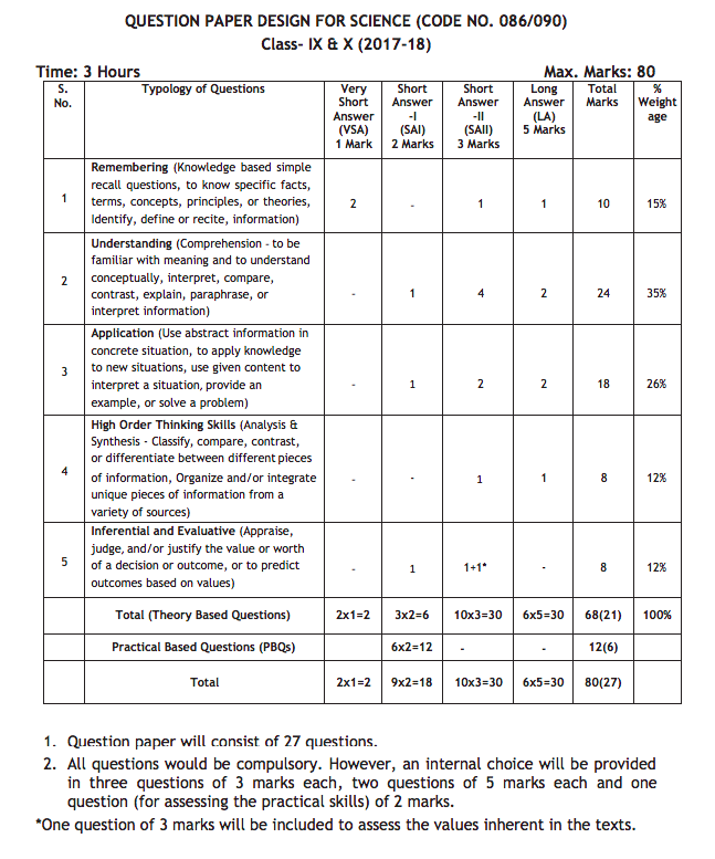 Cbse class 10 blueprint 2019 all subjects chapter wise marking scheme cbse board class 10 social science blueprint 2017 malvernweather Choice Image