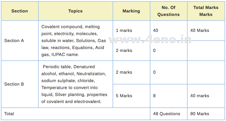Icse 10 blueprint 2018 marking schememarks distribution for board icse 10 blueprint 2018 marking schememarks distribution for board exam malvernweather Choice Image