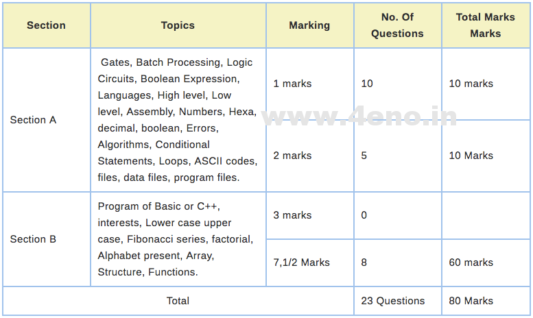 ICSE 10 Blueprint 2020 Marking Scheme/Marks Distribution For