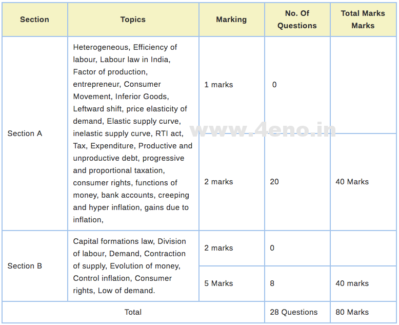 ICSE 10 Blueprint 2020 Marking Scheme/Marks Distribution For Board Exam