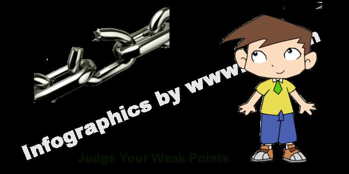 weak points - 4eno.in