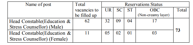 Upcoming ITBP Recruitment Rally 2019 - 2020   ITBP Bharti Constable