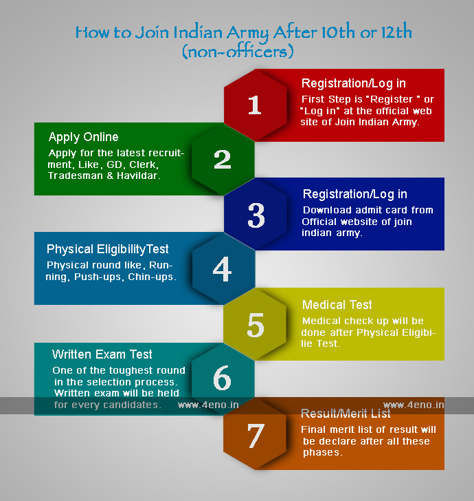 how to join army after 10th