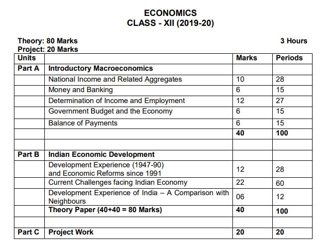 CBSE Class 12 Blueprint/Marking Scheme 2020 Arts/Commerce